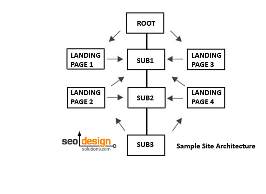 web-site-architecture