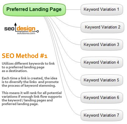 SEO Method#1 to Produce Keyword Stemming