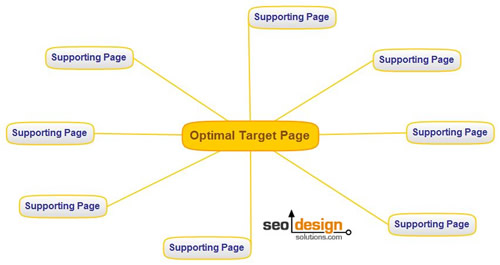 SEO Rankings and How to Create Them