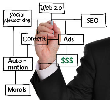 Web 2.0, SEO, Advertising and Ethics