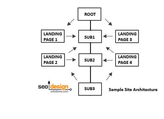 web-site-architecture