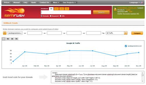 www.semrush.com ads Trend Data