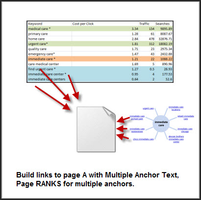 Mapping Anchor Text and Landing Pages